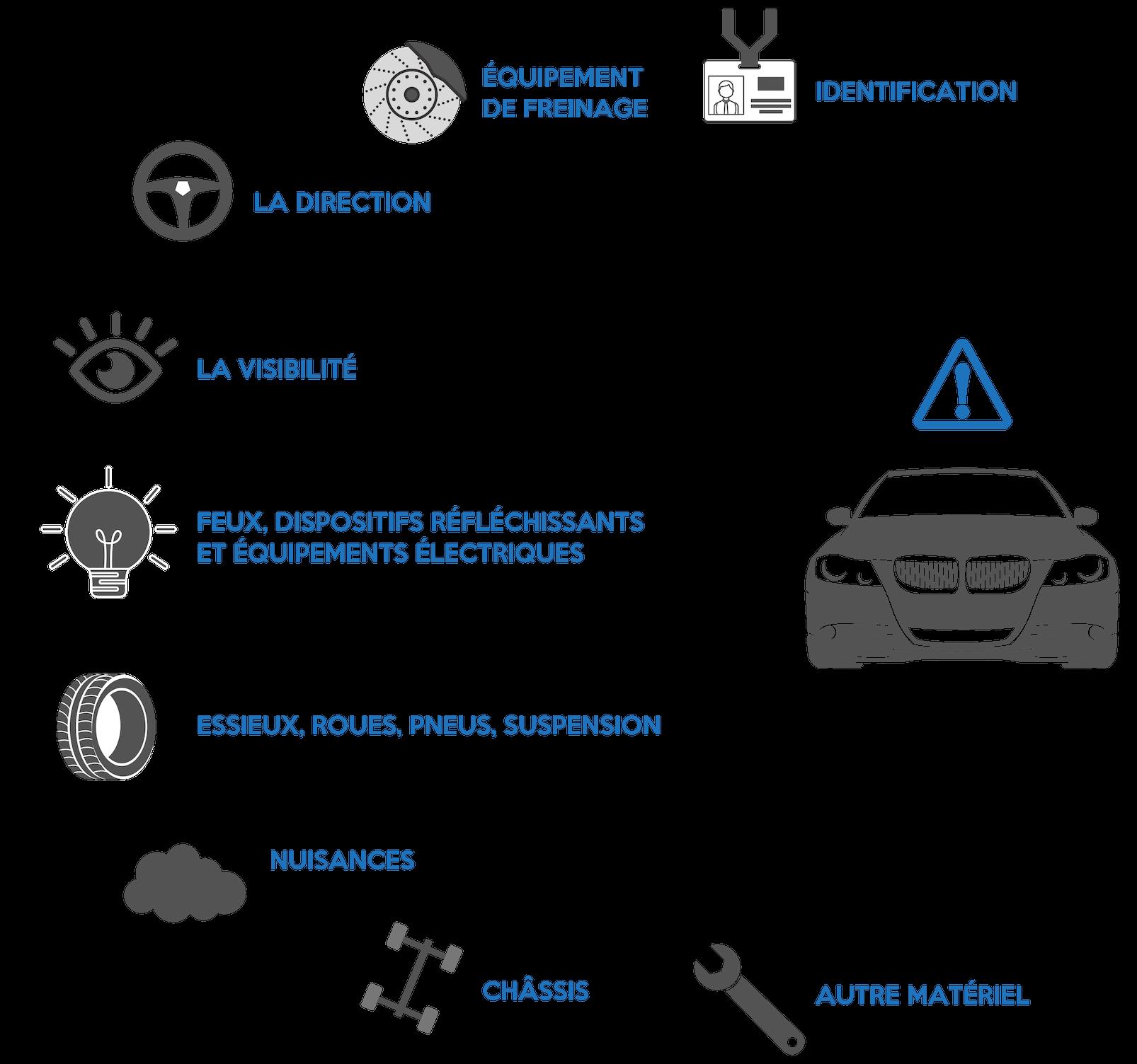 points de contrôle technique Auto